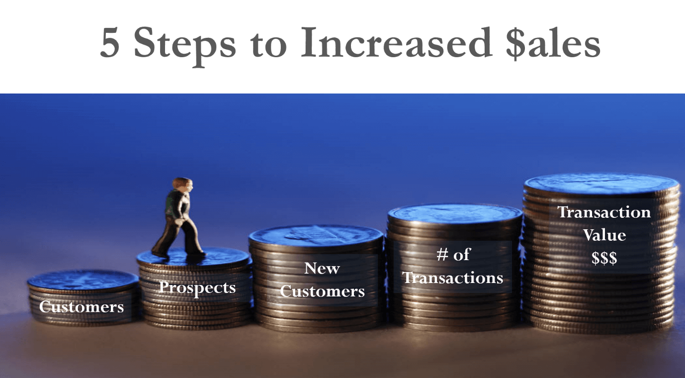 five steps to increase sales