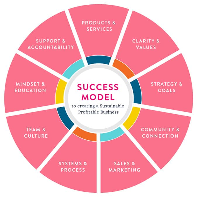 Angela Henderson's Small Business success model